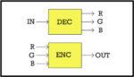 Video Encoders & Decoders
